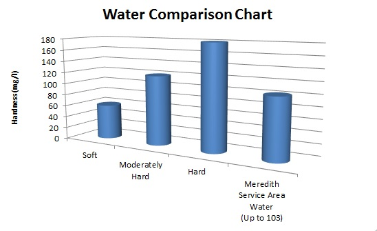 Texas  Water Hardness Comparison